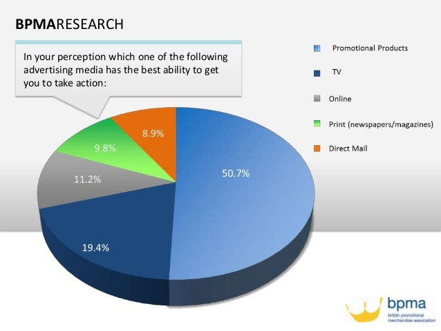 Promotional Products effectiveness in marketing strategy