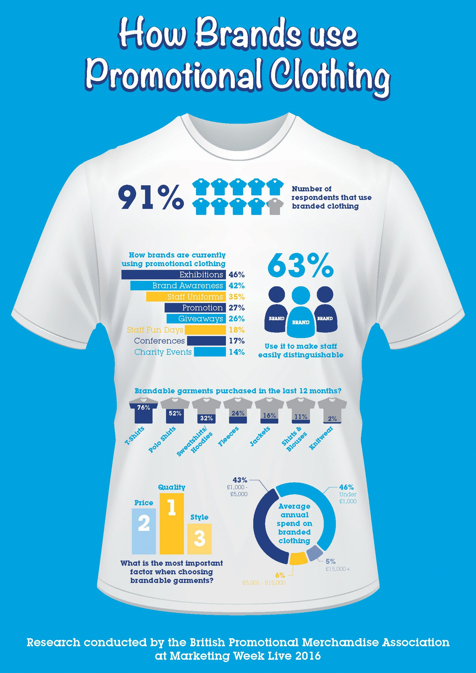 How brands use promotional clothing